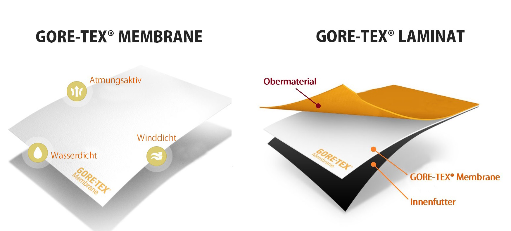 gore-tex-membrane-laminat