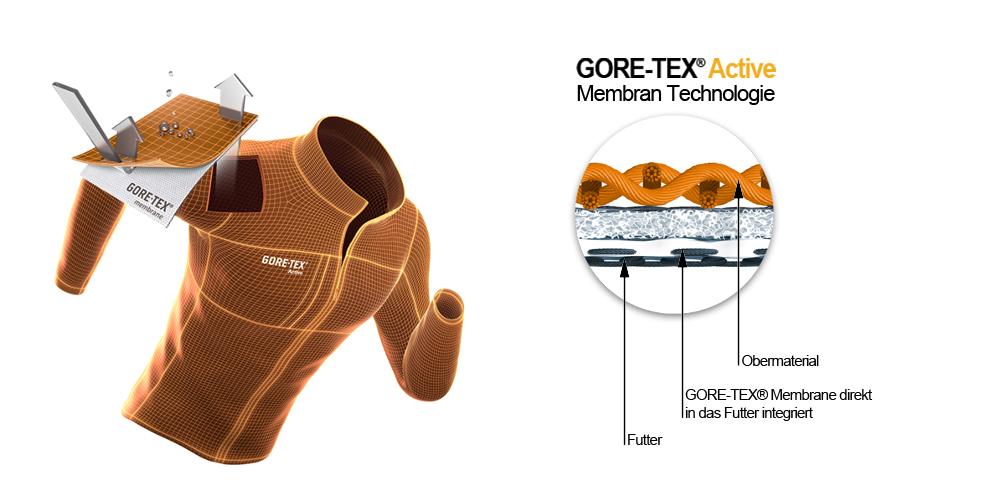 gore-tex-active-membrane-erklaerung_de