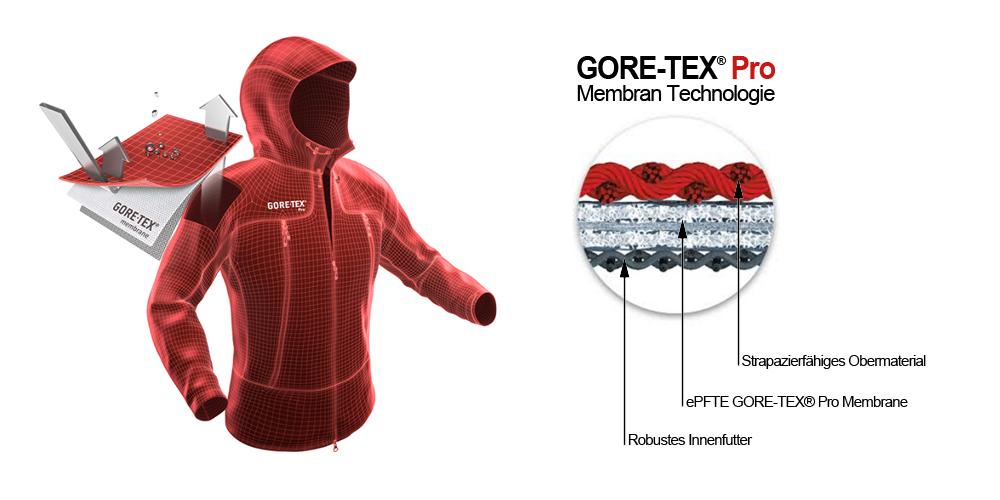 gore-tex-pro-membrane-erklaerung_de