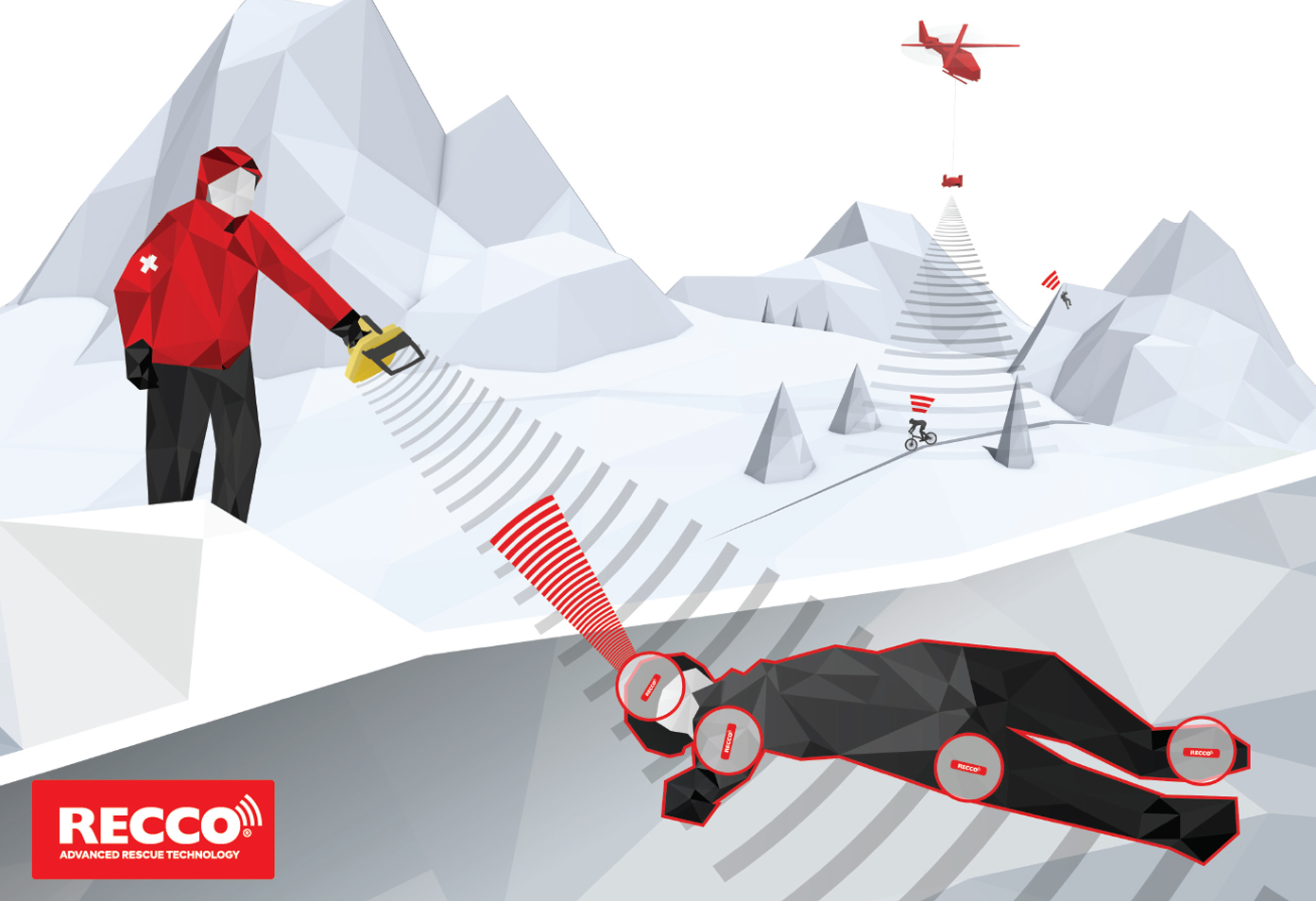 How does the RECCO® Avalanche Rescue Technology work?
