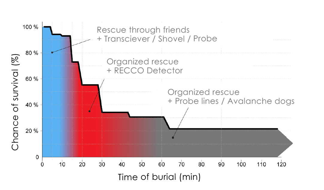 recco-chance-of-survival-graph-en